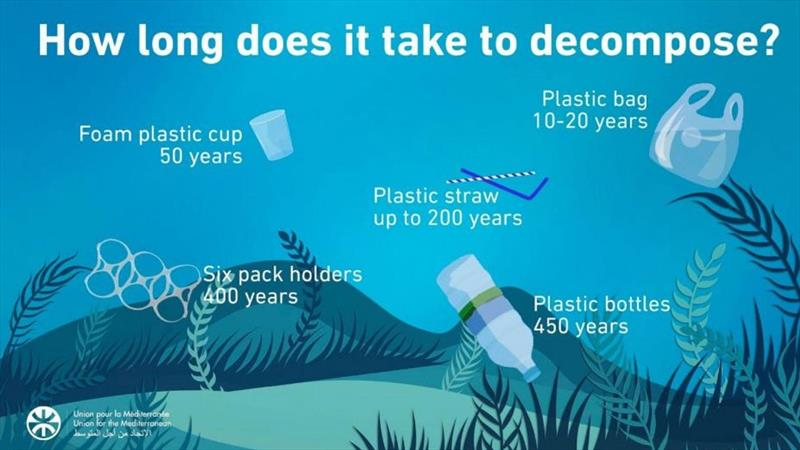 WHOI researchers analyzed dozens of infographics on plastics in the environment, and discovered surprisingly little consistency in the lifetime estimates numbers reported for many everyday plastic goods. - photo © Union for the Mediterranean