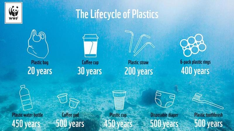 WHOI researchers analyzed dozens of infographics on plastics in the environment, and discovered surprisingly little consistency in the lifetime estimates numbers reported for many everyday plastic goods. - photo © World Wildlife Fund